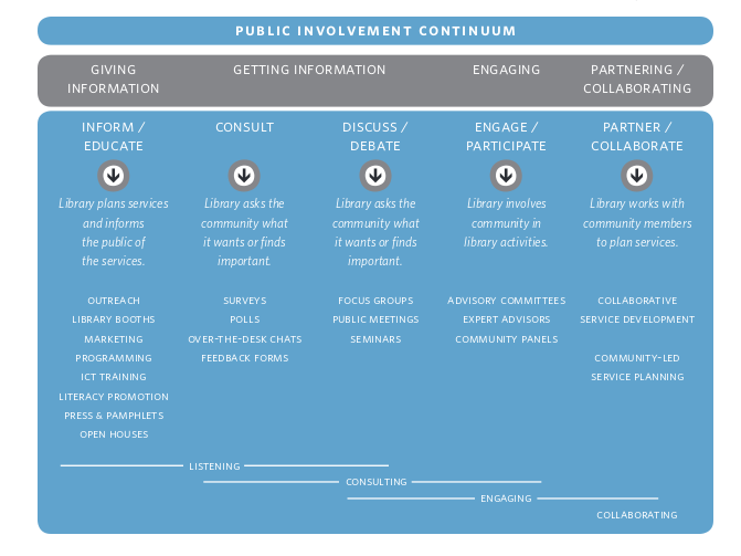 Public Involvement Continuum; CLLT 2008; s.16